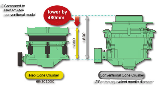 Cone Crushers| Product| Nakayama Iron Works, Ltd
